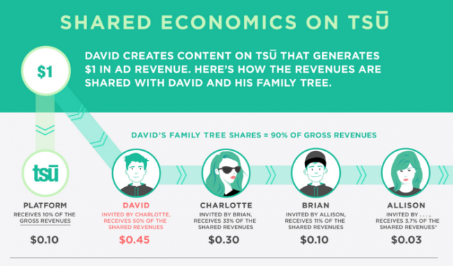 Use this Chart to understand how earnings are distribute to your family tree at the tsu social network!