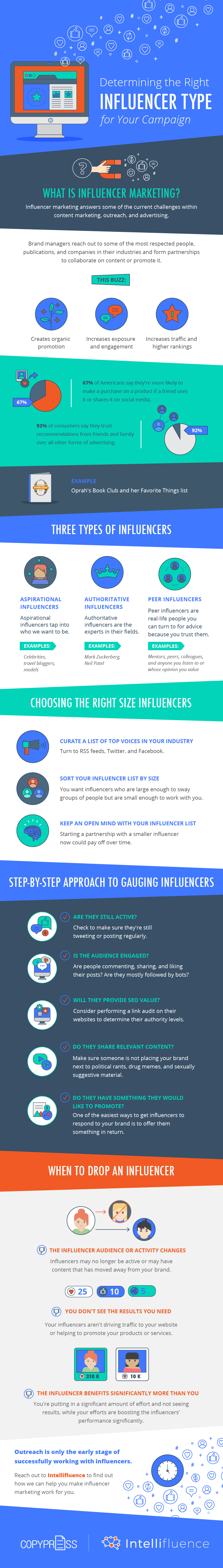 Determining The Right Influencer Type For Your Campaign