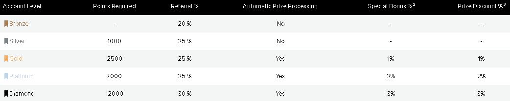 prize rebel levels